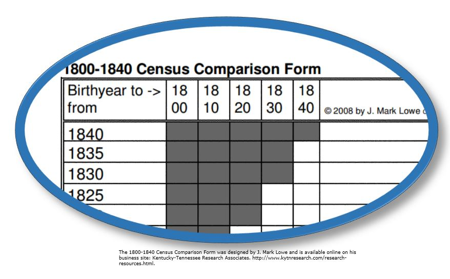 Pre-1850 census drama: a free tool for your sanity - The Golden ...